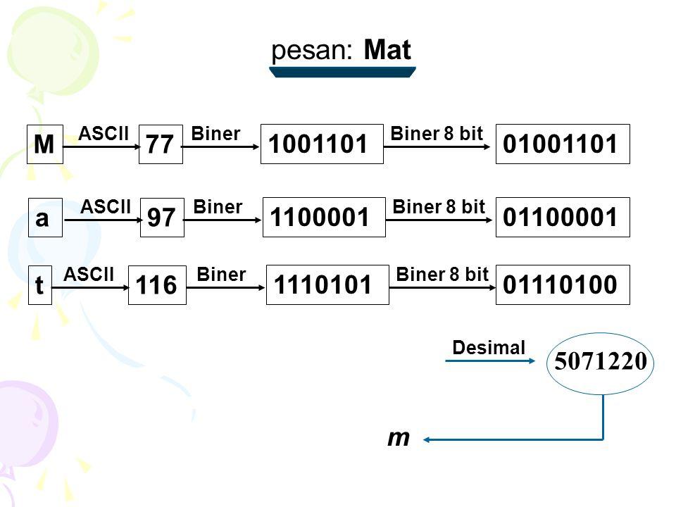 M ASCII 77 Biner 1001101 Biner 8 bit 01001101 a ASCII 97 Biner 1100001 Biner 8 bit 01100001 t ASCII 116 Biner 1110101 Biner 8 bit 01110100 Desimal 5071220 m pesan: Mat