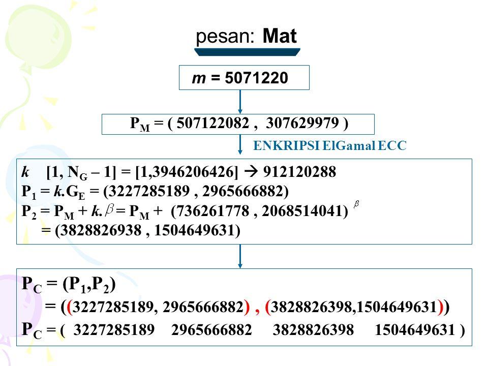 pesan: Mat P M = ( 507122082, 307629979 ) m = 5071220 ENKRIPSI ElGamal ECC k [1, N G – 1] = [1,3946206426]  912120288 P 1 = k.G E = (3227285189, 2965666882) P 2 = P M + k.