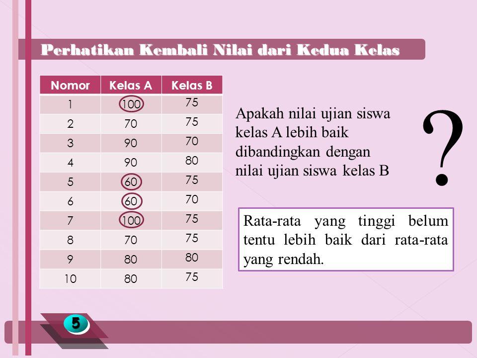 Perhatikan Kembali Nilai dari Kedua Kelas 55 Apakah nilai ujian siswa kelas A lebih baik dibandingkan dengan nilai ujian siswa kelas B NomorKelas AKelas B 1100 75 270 75 390 70 490 80 560 75 660 70 7100 75 870 75 980 1080 75 .