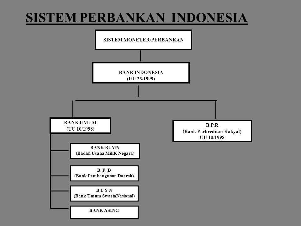 SISTEM PERBANKAN INDONESIA SISTEM MONETER/PERBANKAN BANK INDONESIA (UU 23/1999) BANK UMUM (UU 10/1998) B.P.R (Bank Perkreditan Rakyat) UU 10/1998 BANK