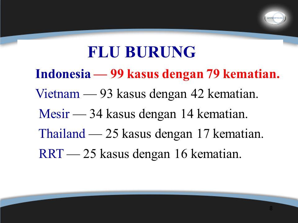 8 FLU BURUNG Indonesia — 99 kasus dengan 79 kematian. Vietnam — 93 kasus dengan 42 kematian. Mesir — 34 kasus dengan 14 kematian. Thailand — 25 kasus