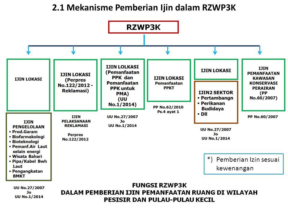 2.1 Mekanisme Pemberian Ijin dalam RZWP3K *) Pemberian Izin sesuai kewenangan