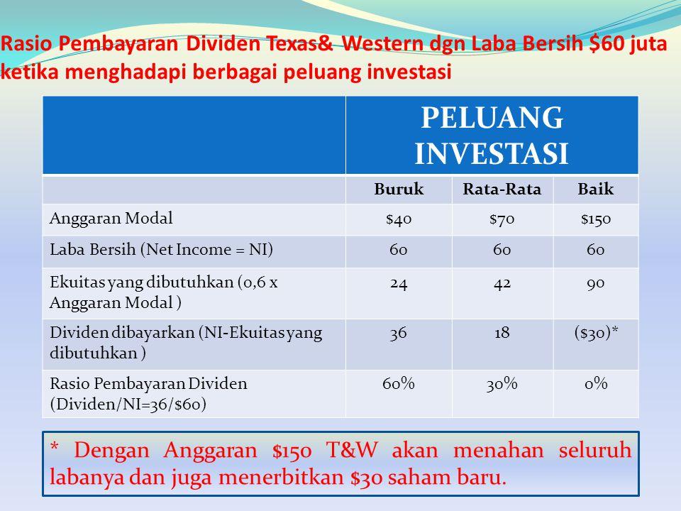 Rasio Pembayaran Dividen Texas& Western dgn Laba Bersih $60 juta ketika menghadapi berbagai peluang investasi PELUANG INVESTASI BurukRata-RataBaik Ang