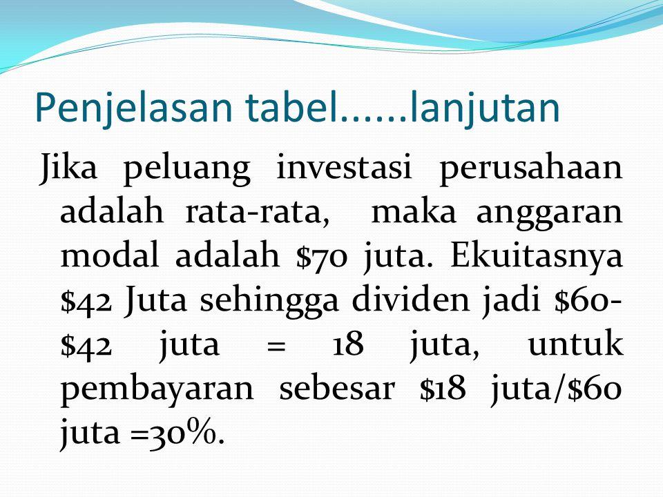 Penjelasan tabel......lanjutan Jika peluang investasi perusahaan adalah rata-rata, maka anggaran modal adalah $70 juta. Ekuitasnya $42 Juta sehingga d