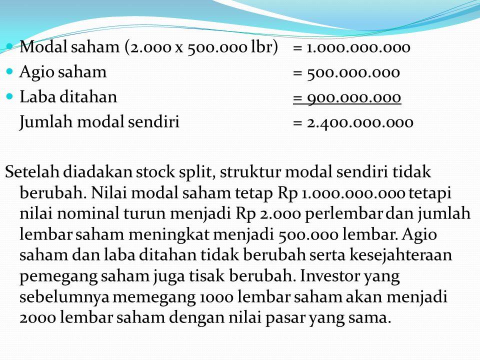 Modal saham (2.000 x 500.000 lbr)= 1.000.000.000 Agio saham= 500.000.o00 Laba ditahan= 900.000.000 Jumlah modal sendiri= 2.400.000.000 Setelah diadaka