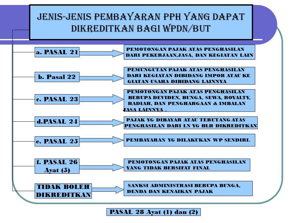 KELEBIHAN PEMBAYARAN PAJAK PENGHASILAN PAJAK TERUTANG PADA SATU TAHUN PAJAK DARI JUMLAH KREDIT PAJAK SEBAGAIMANA DIMAKSUD PASAL 28 (1) SETELAH DILAKUKAN PEMERIKSAAN.