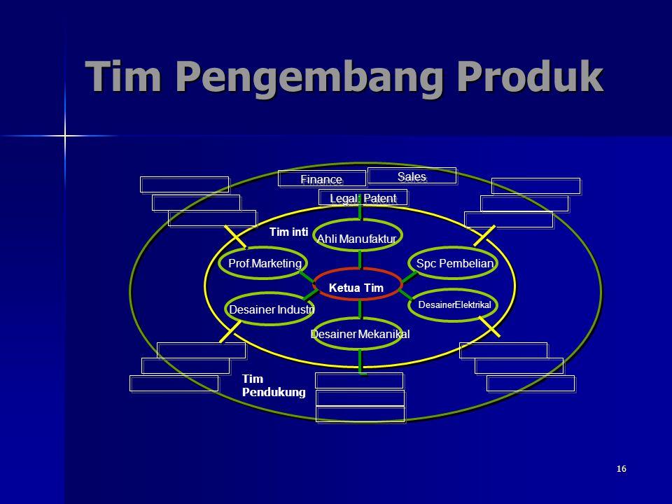 16 Tim Pengembang Produk Tim inti Desainer Mekanikal Ahli Manufaktur Spc Pembelian DesainerElektrikal Prof.Marketing Desainer Industri Ketua Tim Legal