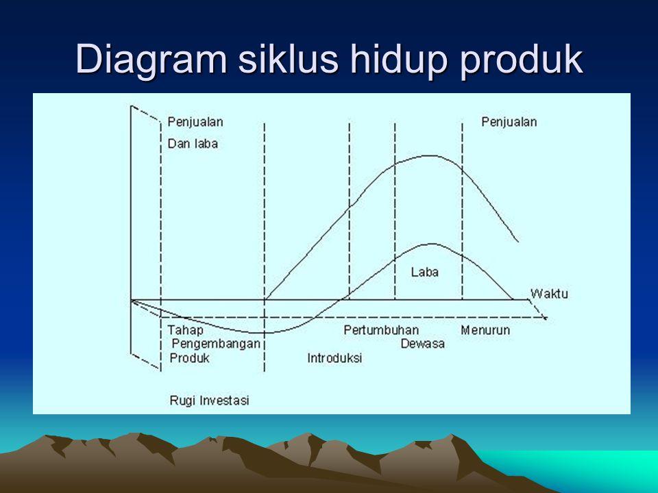 Diagram siklus hidup produk