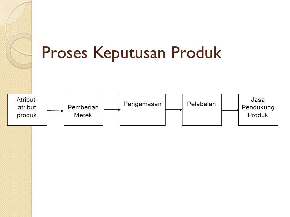Proses Keputusan Produk Atribut- atribut produk Pemberian Merek PengemasanPelabelan Jasa Pendukung Produk