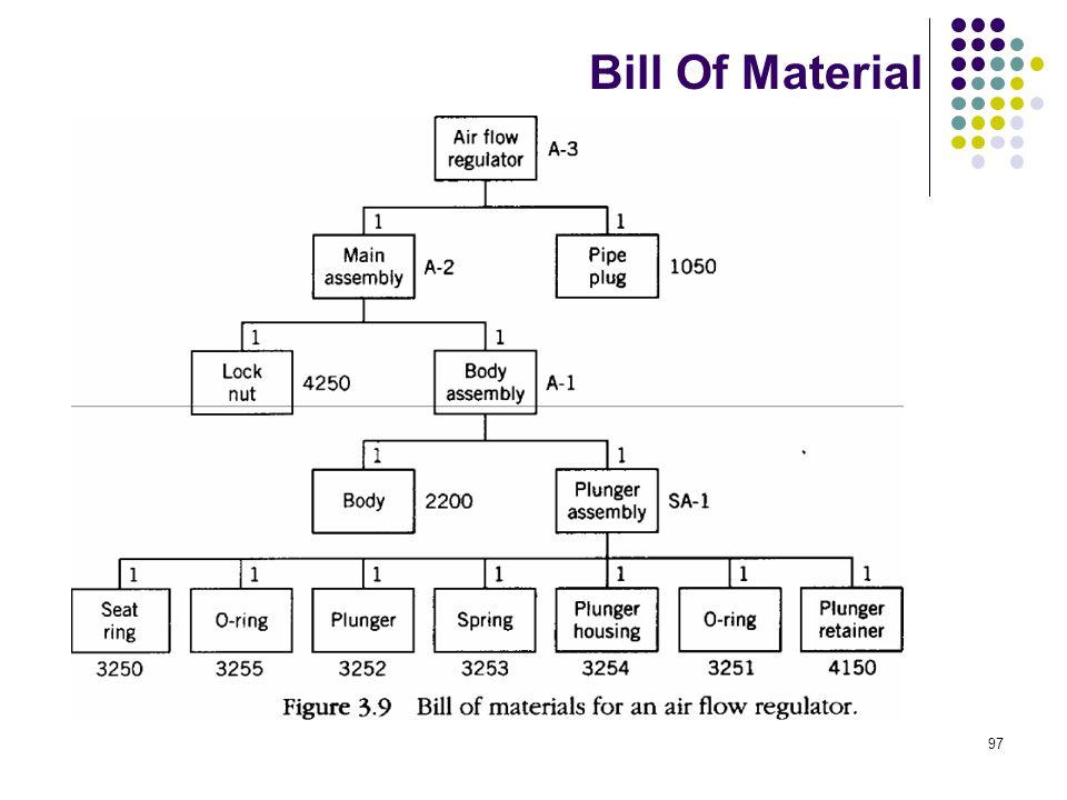 97 Bill Of Material