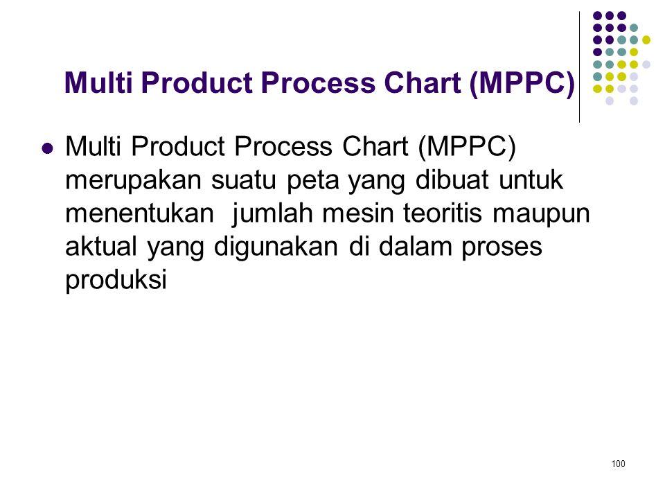 100 Multi Product Process Chart (MPPC) Multi Product Process Chart (MPPC) merupakan suatu peta yang dibuat untuk menentukan jumlah mesin teoritis maup