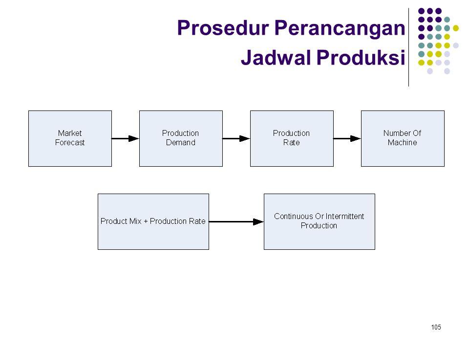105 Prosedur Perancangan Jadwal Produksi