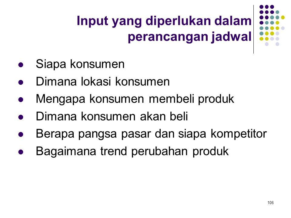 106 Input yang diperlukan dalam perancangan jadwal Siapa konsumen Dimana lokasi konsumen Mengapa konsumen membeli produk Dimana konsumen akan beli Ber