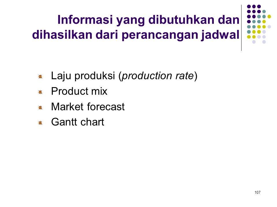 107 Informasi yang dibutuhkan dan dihasilkan dari perancangan jadwal Laju produksi (production rate) Product mix Market forecast Gantt chart