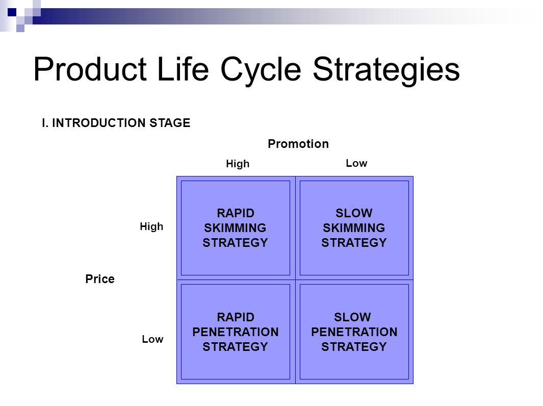 Product Life Cycle Strategies RAPID SKIMMING STRATEGY RAPID PENETRATION STRATEGY SLOW PENETRATION STRATEGY SLOW SKIMMING STRATEGY I.