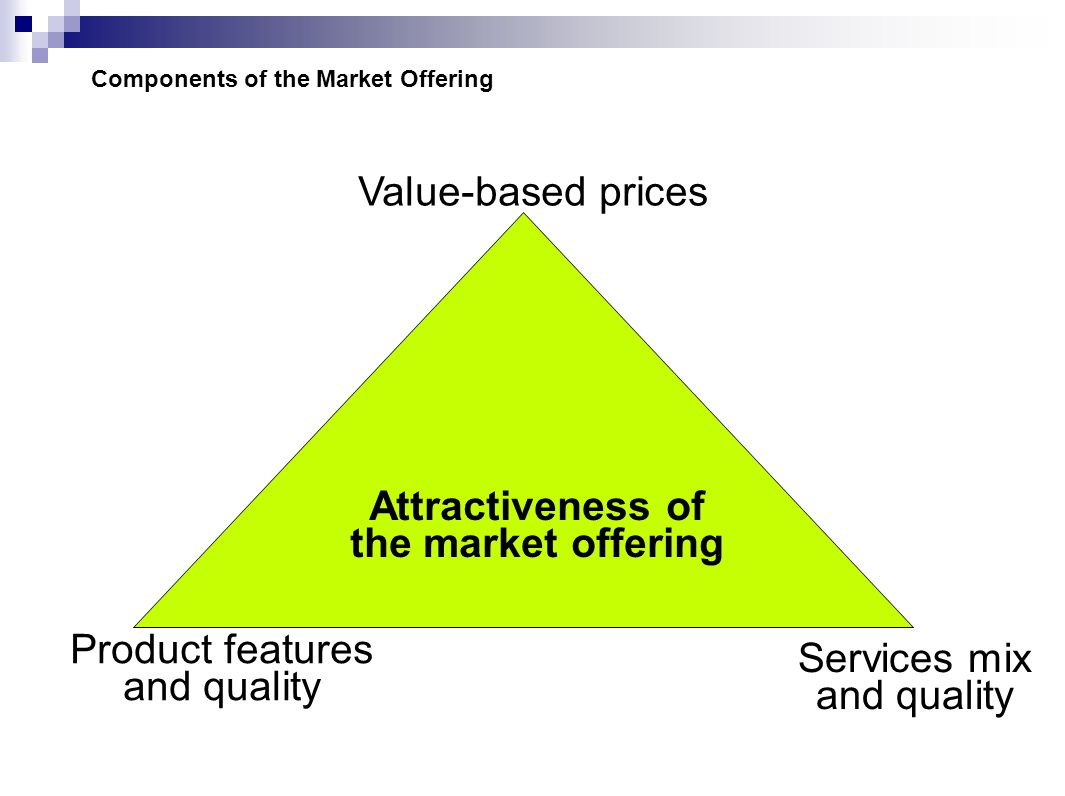 Value-based prices Services mix and quality Product features and quality Attractiveness of the market offering Components of the Market Offering