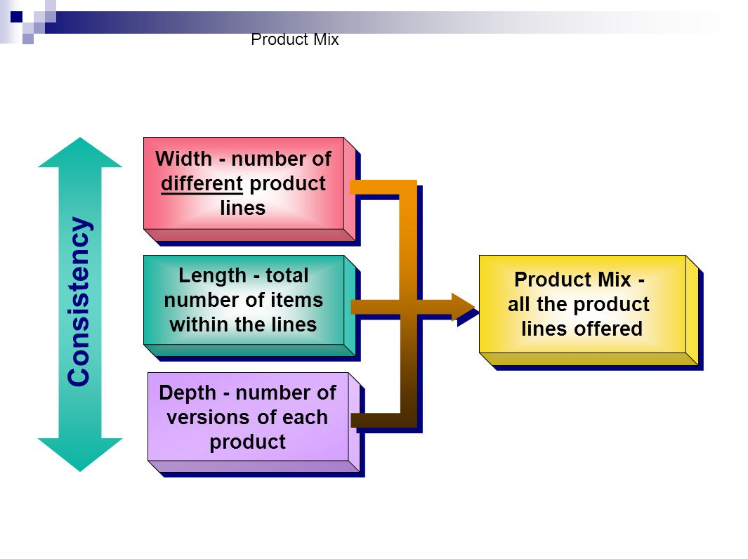 Product Mix Width - number of different product lines Length - total number of items within the lines Length - total number of items within the lines Depth - number of versions of each product Product Mix - all the product lines offered Product Mix - all the product lines offered Consistency