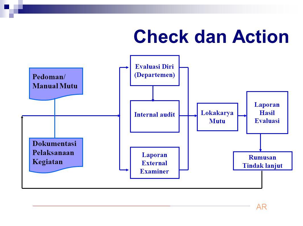 Check dan Action Lokakarya Mutu Laporan Hasil Evaluasi Evaluasi Diri (Departemen) Internal audit Laporan External Examiner Rumusan Tindak lanjut Pedom