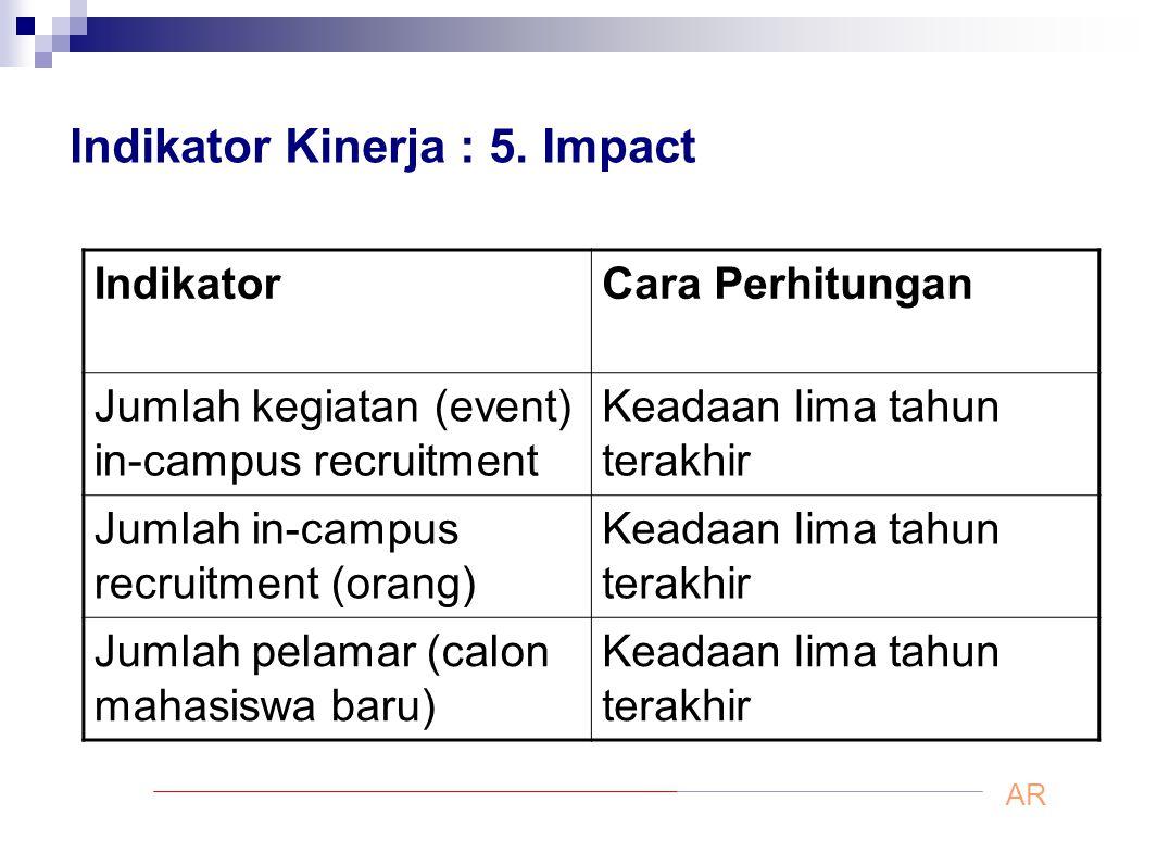 Indikator Kinerja : 5. Impact IndikatorCara Perhitungan Jumlah kegiatan (event) in-campus recruitment Keadaan lima tahun terakhir Jumlah in-campus rec