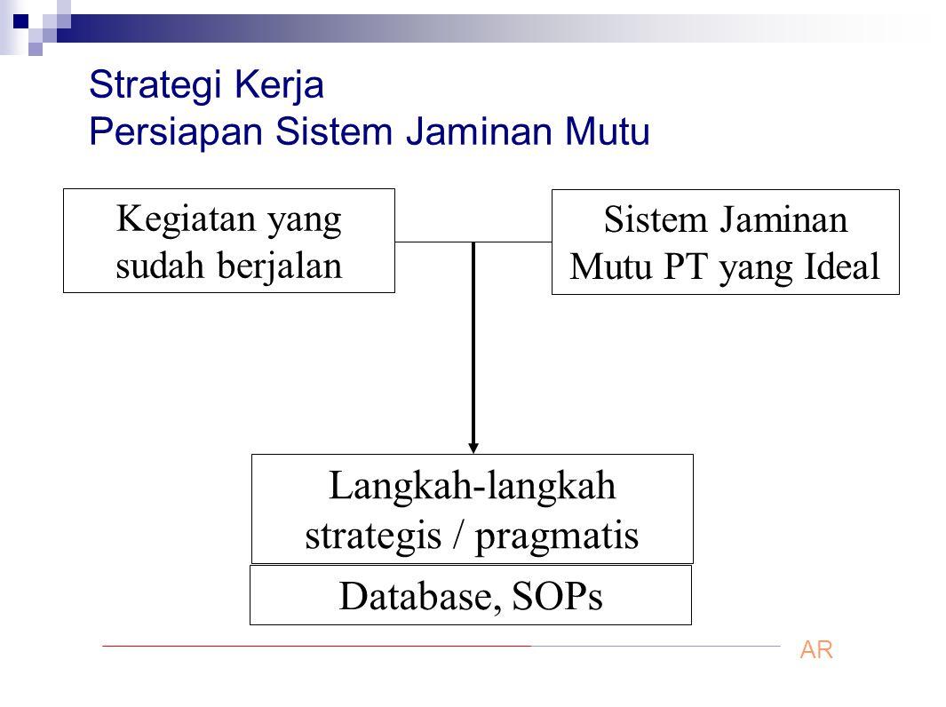 Strategi Kerja Persiapan Sistem Jaminan Mutu Kegiatan yang sudah berjalan Sistem Jaminan Mutu PT yang Ideal Langkah-langkah strategis / pragmatis Data