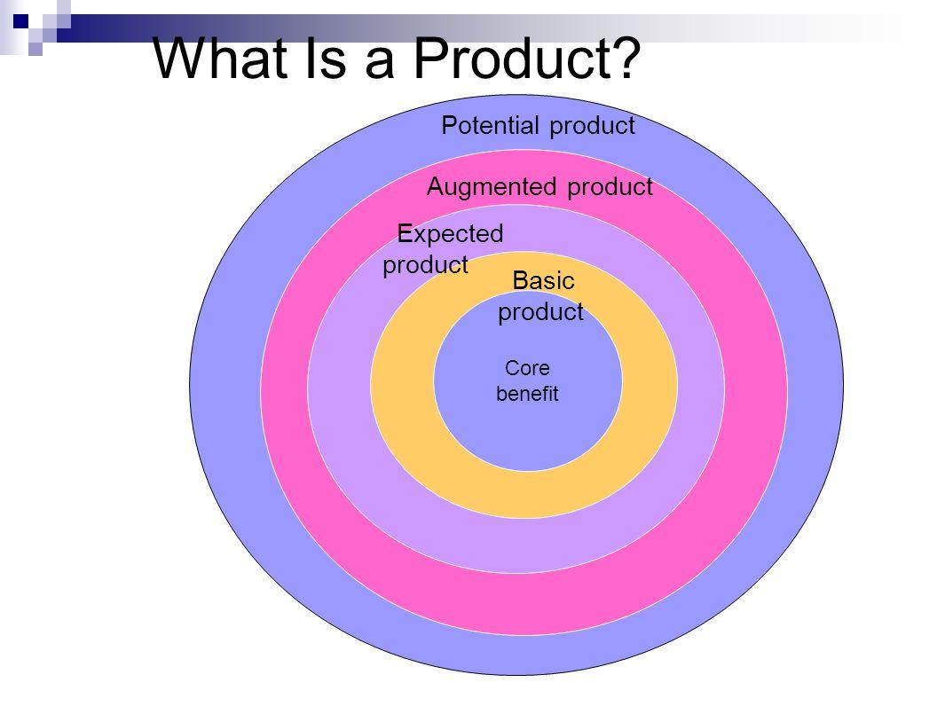 Product Strategies Istilah PRODUCT lebih dari sifat-sifat phisik produk ( physical attributes of the product ), termasuk : * bentuk package * services provide before & after the sales * image / citra yang dimiliki yang berkaitan dengan brand namenya, karena hal ini menunjang kepuasan konsumen dengan product tsb Apakah PLC .