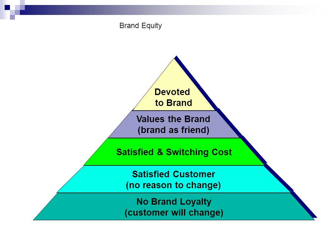 No Brand Loyalty (customer will change) No Brand Loyalty (customer will change) Satisfied Customer (no reason to change) Satisfied Customer (no reason