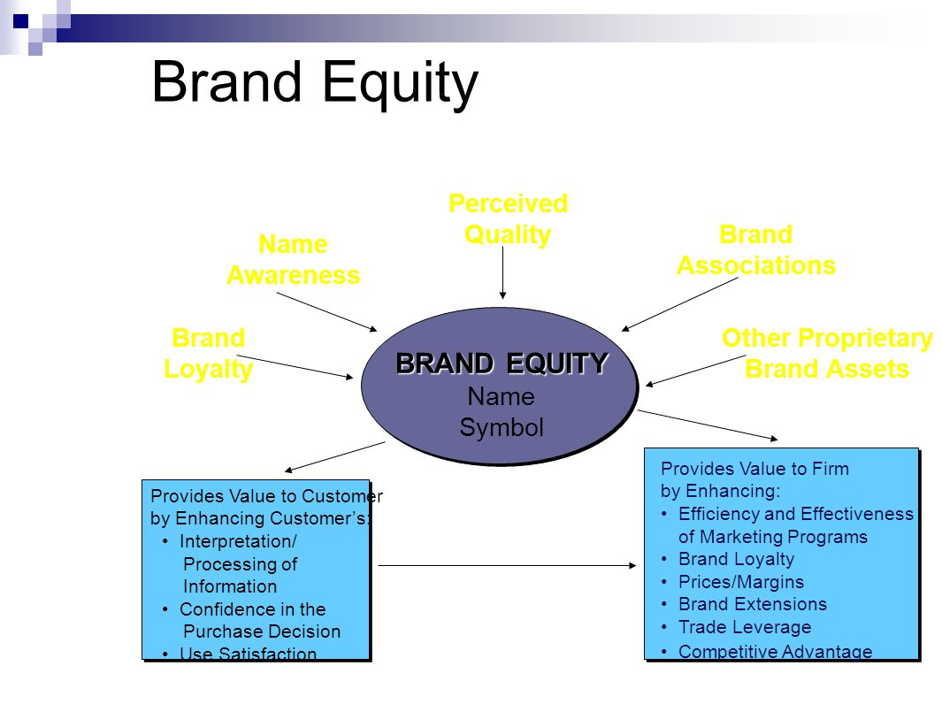 BRAND EQUITY Name Symbol Provides Value to Customer by Enhancing Customer's: Interpretation/ Processing of Information Confidence in the Purchase Decision Use Satisfaction Provides Value to Firm by Enhancing: Efficiency and Effectiveness of Marketing Programs Brand Loyalty Prices/Margins Brand Extensions Trade Leverage Competitive Advantage Brand Loyalty Name Awareness Perceived Quality Brand Associations Other Proprietary Brand Assets