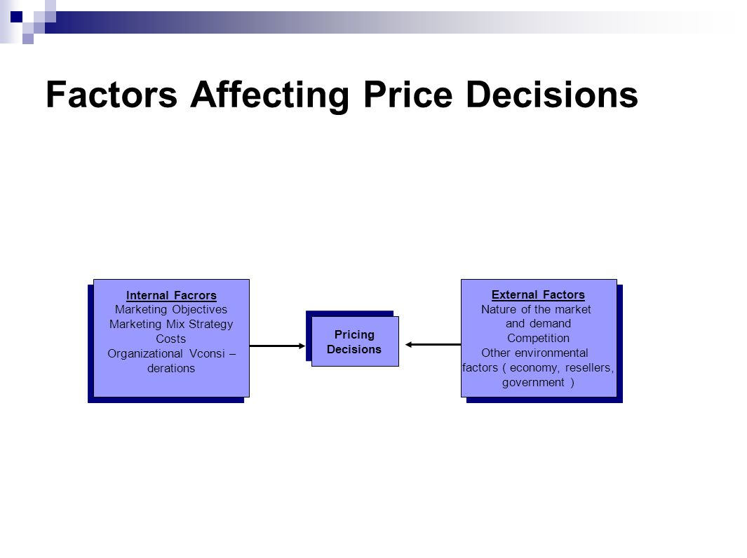Factors Affecting Price Decisions Internal Facrors Marketing Objectives Marketing Mix Strategy Costs Organizational Vconsi – derations Internal Facrors Marketing Objectives Marketing Mix Strategy Costs Organizational Vconsi – derations External Factors Nature of the market and demand Competition Other environmental factors ( economy, resellers, government ) External Factors Nature of the market and demand Competition Other environmental factors ( economy, resellers, government ) Pricing Decisions Pricing Decisions