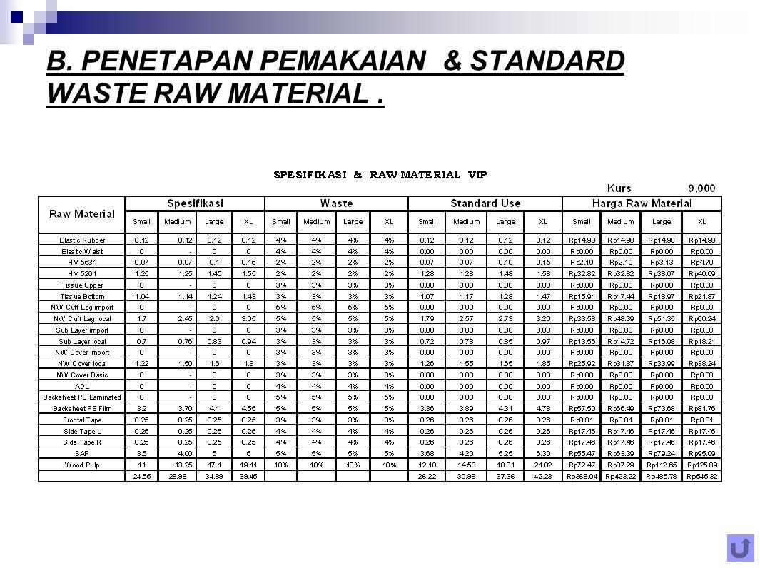 B. PENETAPAN PEMAKAIAN & STANDARD WASTE RAW MATERIAL.