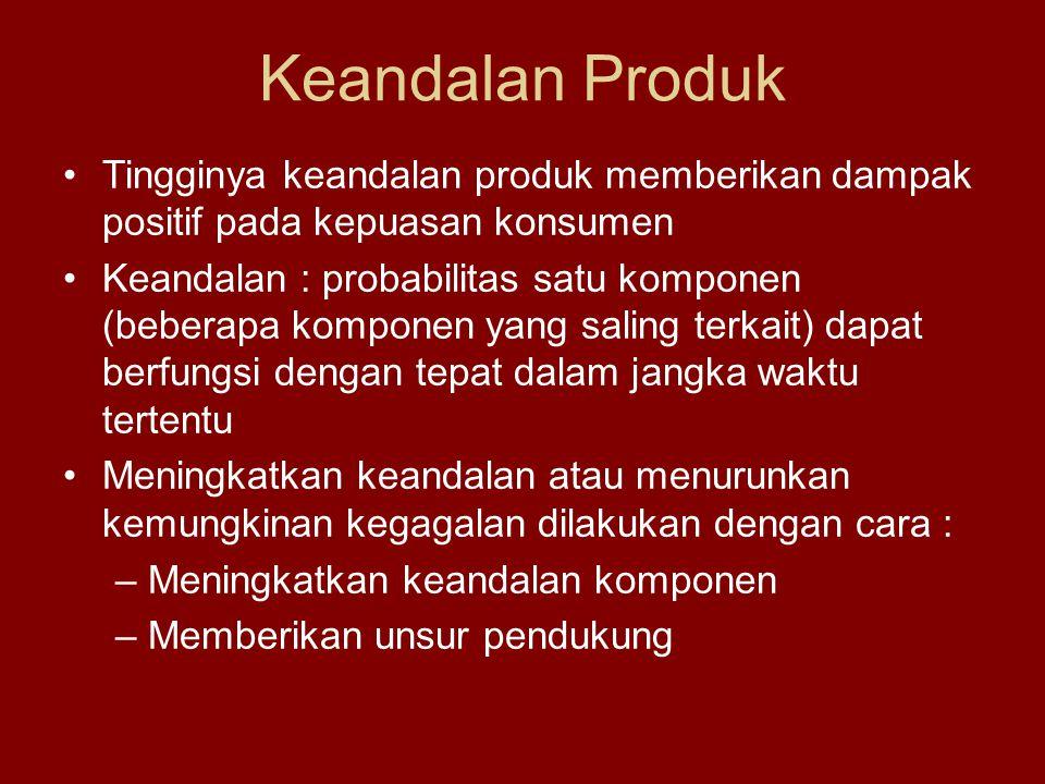 Keandalan Produk Tingginya keandalan produk memberikan dampak positif pada kepuasan konsumen Keandalan : probabilitas satu komponen (beberapa komponen
