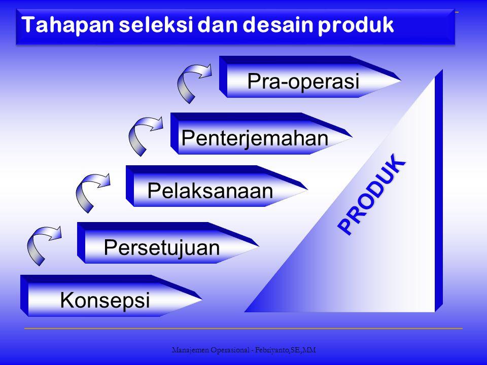 Manajemen Operasional - Febriyanto,SE,MM Proses Penyaringan Ide produk sampai ditetapkan menjadi produk yang dihasilkan Ide Produk Seleksi Rancang Bangun Awal Prototype Test Desain Akhir Produksi, Pantau Produksi Tolak