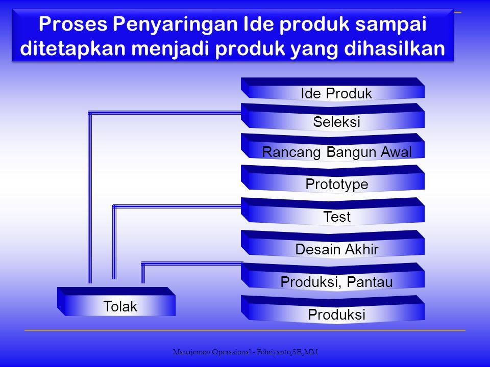 Manajemen Operasional - Febriyanto,SE,MM Proses Penyaringan Ide produk sampai ditetapkan menjadi produk yang dihasilkan Ide Produk Seleksi Rancang Ban