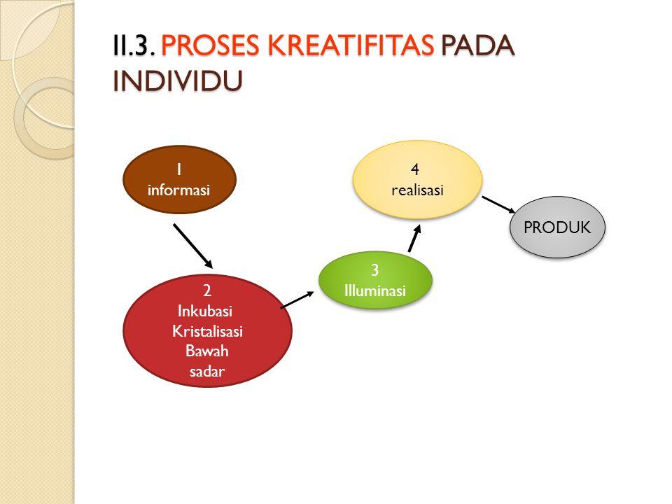II.2. KREATIFITAS Sikap individual kreatif, kreatif tidak selalu baru namun orisinil Kreatif adalah kemampuan berfikir bersosiasi Kreatif, kemampuan m