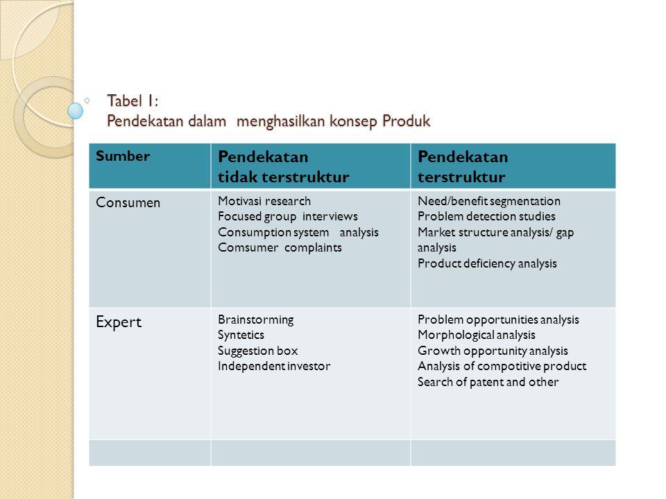 II.6. PENDEKATAN KREATIF DALAM PRODUK BARU Tipe pendekatan yang dilakukan: a. terstruktur dan tidak terstruktur b. responden, konsumen dan ekspert