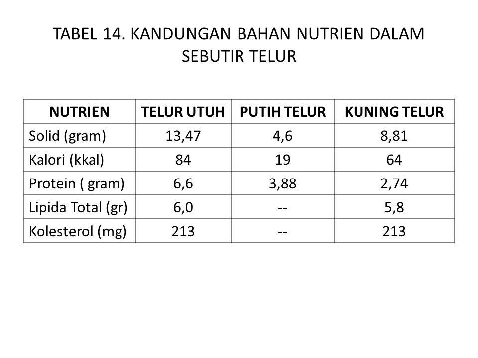 TABEL 14. KANDUNGAN BAHAN NUTRIEN DALAM SEBUTIR TELUR NUTRIENTELUR UTUHPUTIH TELURKUNING TELUR Solid (gram)13,474,68,81 Kalori (kkal)841964 Protein (