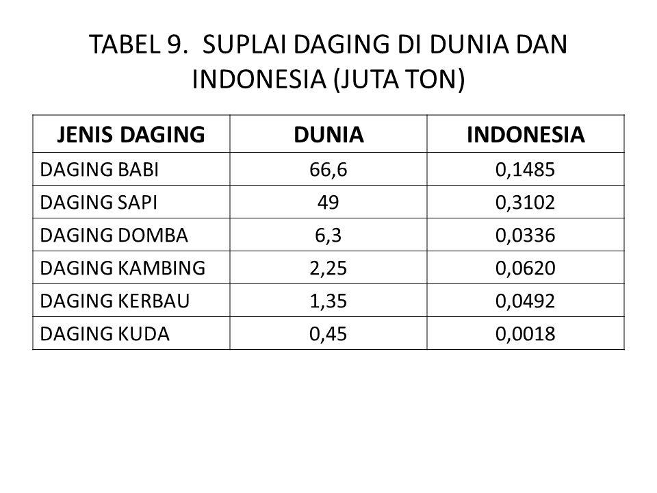 TABEL 9. SUPLAI DAGING DI DUNIA DAN INDONESIA (JUTA TON) JENIS DAGINGDUNIAINDONESIA DAGING BABI66,60,1485 DAGING SAPI490,3102 DAGING DOMBA6,30,0336 DA