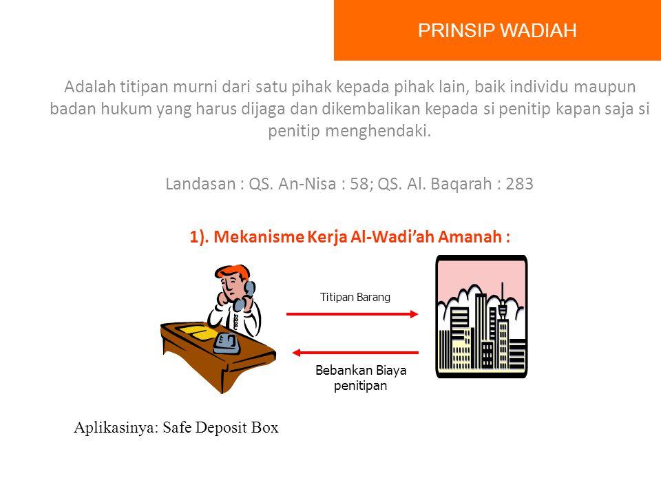 FUNGSI BANK SYARIAH MANAJER/AGEN INVESTASI Penghimpunan dana : Prinsip wadiah Prinsip mudharabah INVESTOR Penyaluran dana Prinsip jual beli (murabahah