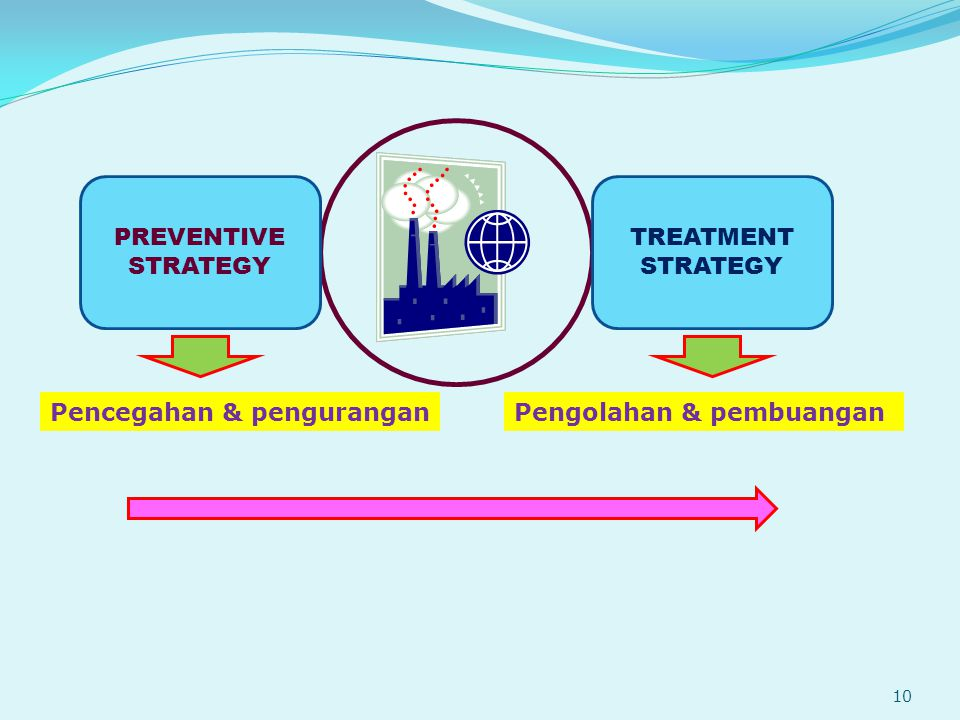 PREVENTIVE STRATEGY TREATMENT STRATEGY Pencegahan & penguranganPengolahan & pembuangan 10