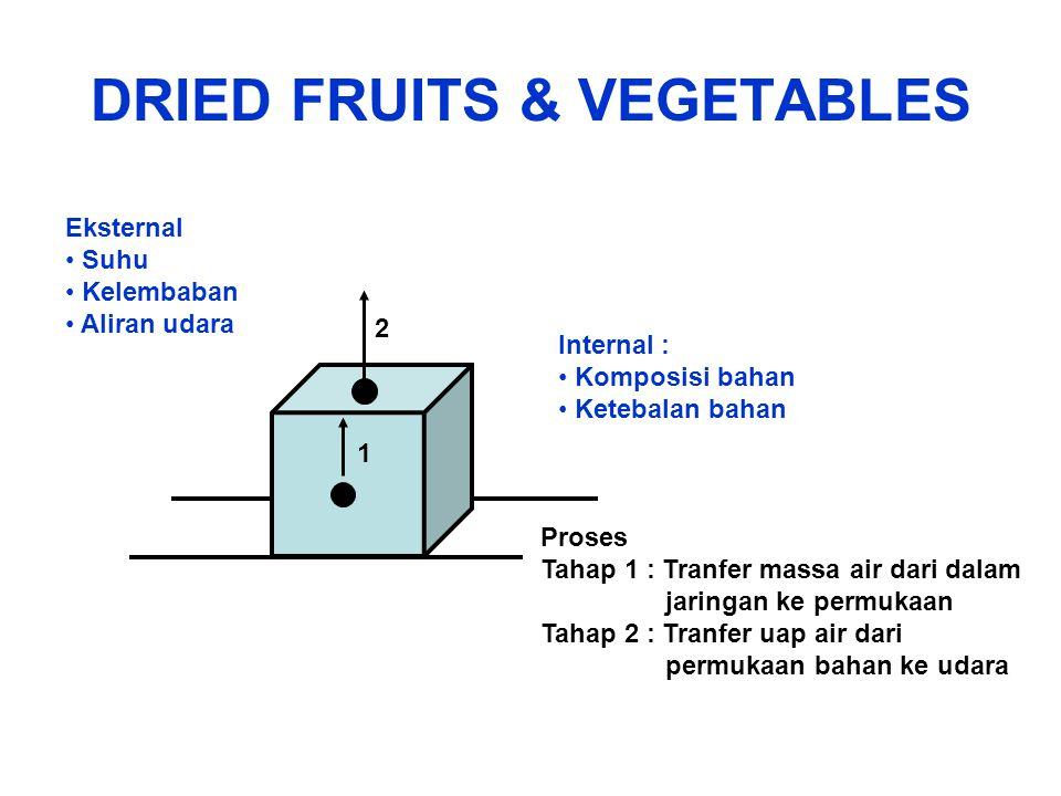 DRIED FRUITS & VEGETABLES 1 2 Proses Tahap 1 : Tranfer massa air dari dalam jaringan ke permukaan Tahap 2 : Tranfer uap air dari permukaan bahan ke ud