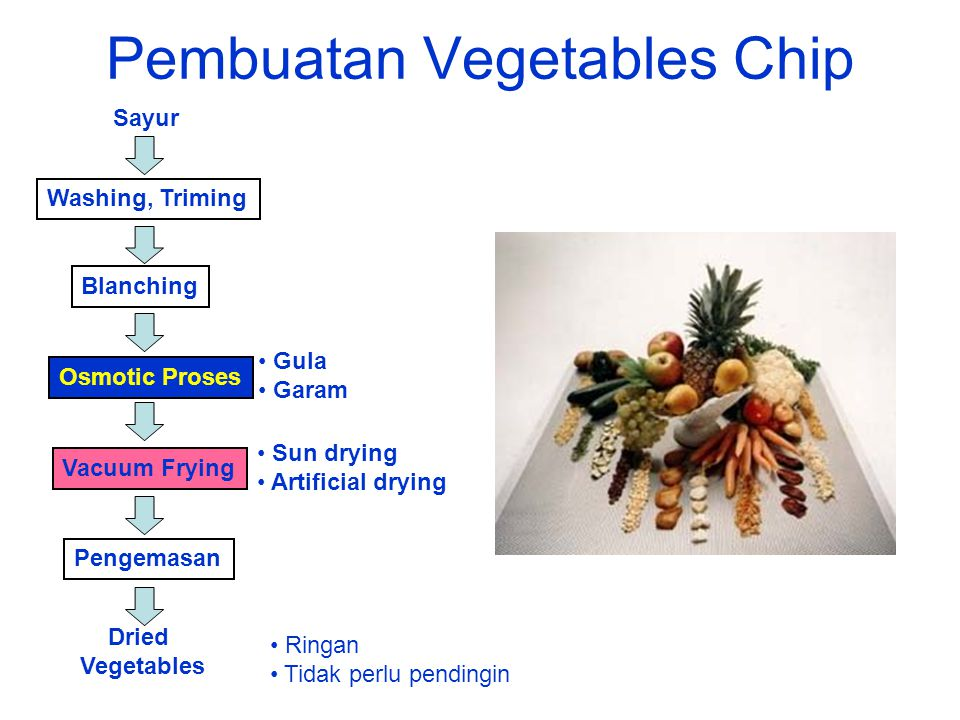 Pembuatan Vegetables Chip Sayur Washing, Triming Blanching Vacuum Frying Pengemasan Dried Vegetables Sun drying Artificial drying Ringan Tidak perlu p