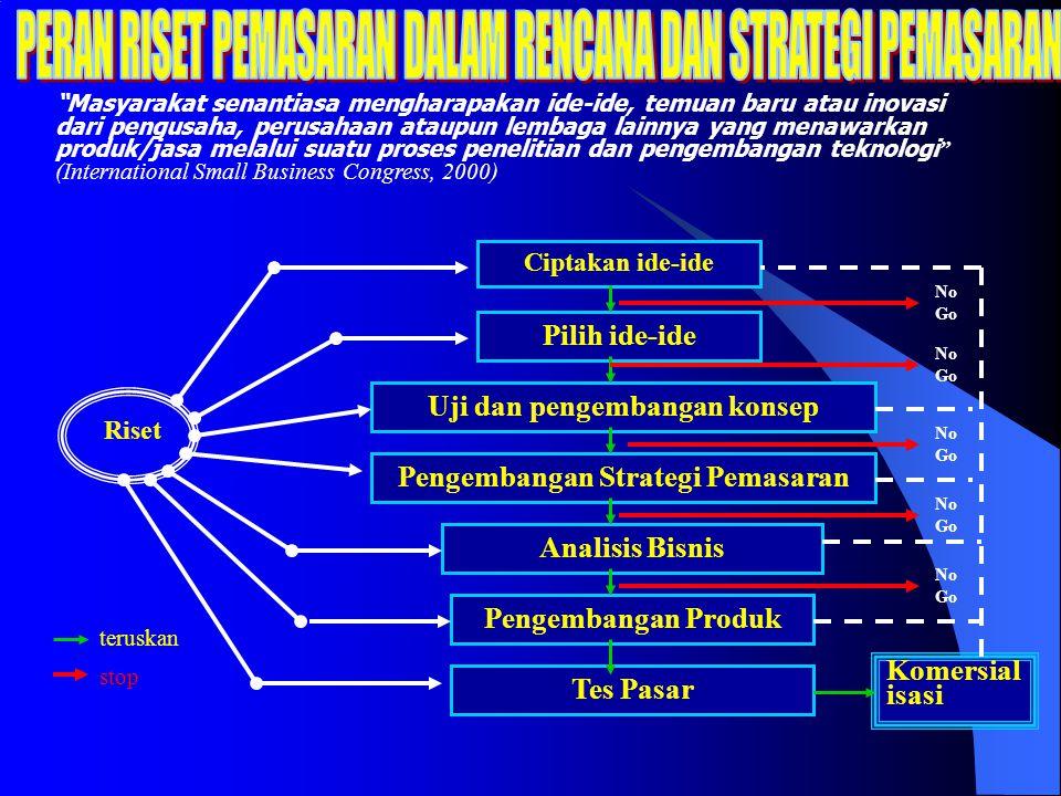 Rencana Strategi Taktik Nilai Berhasil / Sukses Analisa global Analisa lokal Analisa jenis usaha Analisa SWOT Tujuan Usaha Segmentasi Targeting Positi