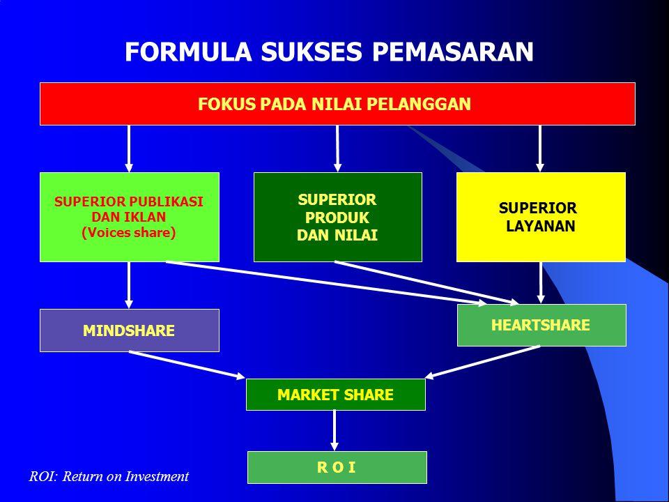 Bauran Pemasaran (4P) Product Price Promotion Place Variasi Produk Kualitas Design Fitur Merk Kemasan Ukuran Layanan Jaminan Pengembalian Daftar harga