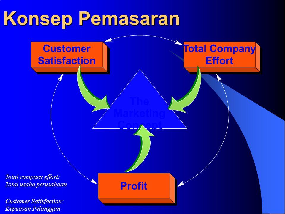 Definisi Pemasaran Pemasaran adalah suatu proses sosial dimana ada kelompok masyarakat ataupun individu ingin memenuhi kebutuhan dan keinginannya mela