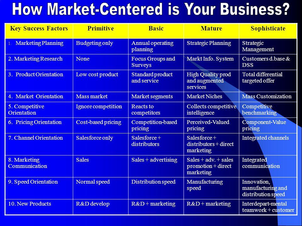 Dahulu Dikaitkan dengan dunia bisnis 'miskin' strategi Prioritas rendah Persepsi Manajemen Pemasaran Dahulu dan Kini Saat ini Strategi Essensial Jangk