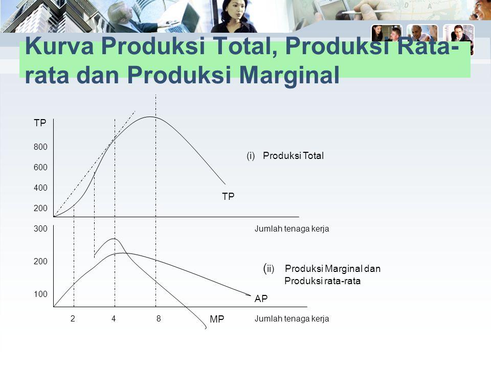 Tabel: Pengaruh perubahan tenaga kerja atas produksi beras Tanah (1) Tenaga kerja (2) Produksi total (3) Produksi rata- rata (4) Produksi majinal (5)