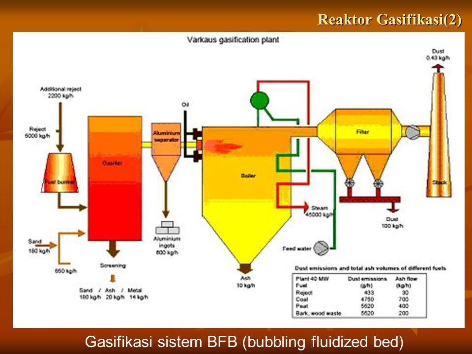 Reaktor Gasifikasi(2) Gasifikasi sistem BFB (bubbling fluidized bed)