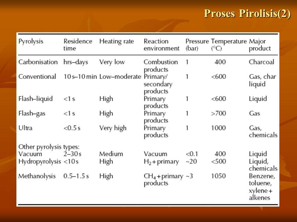 Proses Pirolisis(2)