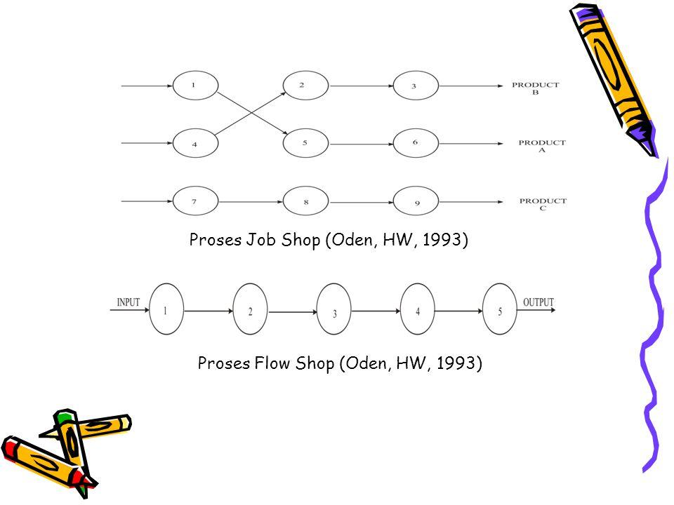 Proses Job Shop (Oden, HW, 1993) Proses Flow Shop (Oden, HW, 1993)