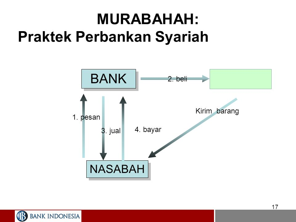 MURABAHAH: Menurut Fiqih 16 BANK PEMBELI PENJUAL 1 1. pesan 2. beli Hantar barang 4. bayar 3. jual