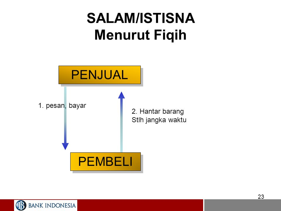 ISTISHNA Definisi –Pembiayaan yang berdasarkan akad istisna mirip dengan Salam. Perbedaannya terletak pada obyek yang dibiayai dan cara pembayaran Fea